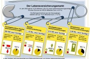 GDV - Gesamtverband der Deutschen Versicherungswirtschaft e.V.: GDV: Lebensversicherer trotzen Langzeitbaisse