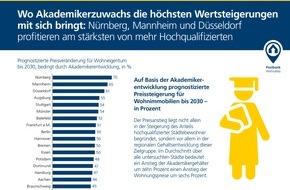 """Deutsche Postbank AG: Postbank Studie """"Wohnatlas 2016 - Leben in der Stadt"""": Akademiker kurbeln Immobilienmarkt an / Wertsteigerungen durch Akademikerzuwachs vor allem in Nürnberg, Mannheim und Düsseldorf zu erwarten"""