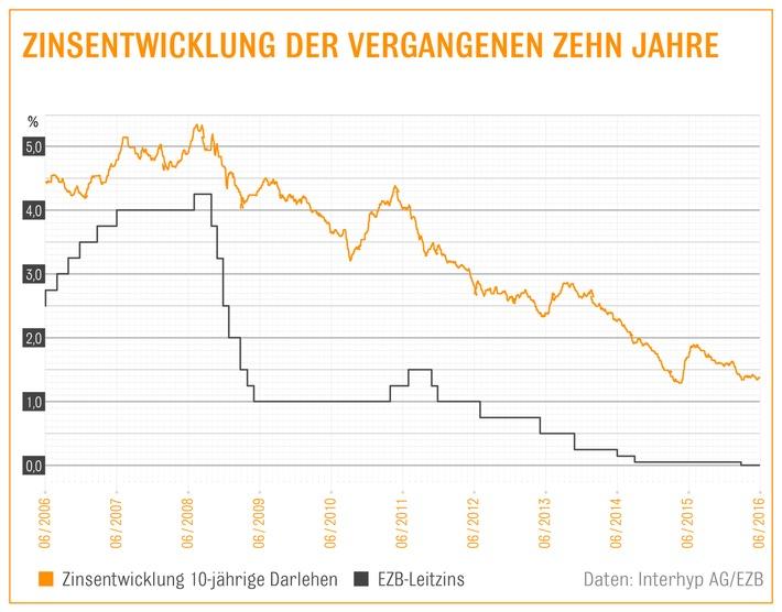 EZB-Entscheid: Lockere Geldpolitik hält Zinsen für Immobilienkredite niedrig / 10-Jahres-Zinsen bewegen sich weiter unter 1,5% / Interhyp-Bauzins-Trendbarometer: langfristige Tendenz leicht nach oben