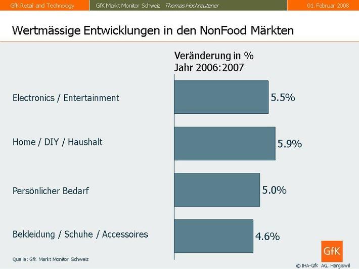 GfK Markt Monitor Schweiz: Starkes Wachstum im Schweizer Detailhandel mit einem Plus von 4 Prozent