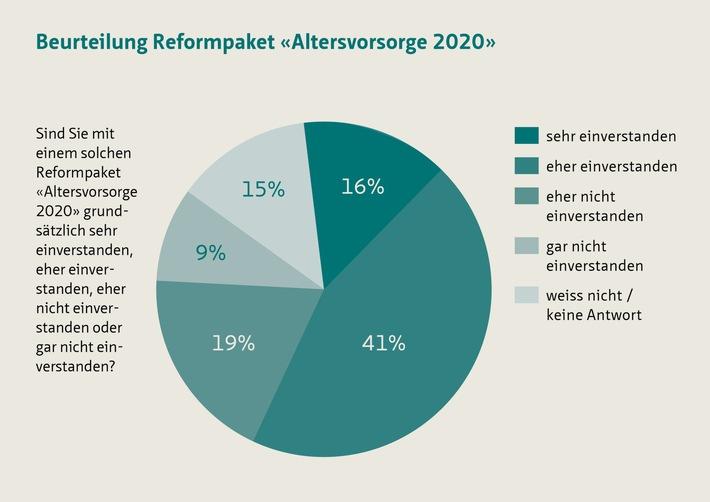 «Altersvorsorge 2020» - Reformpaket hat gute Chancen