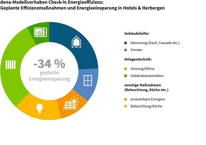 Energetische Sanierung: Hotels und Herbergen haben hohen Bedarf an Beratung und branchenspezifischen Finanzierungsmodellen