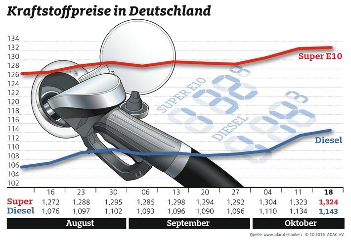 Kraftstoffpreise erneut leicht gestiegen / Ölpreis unverändert