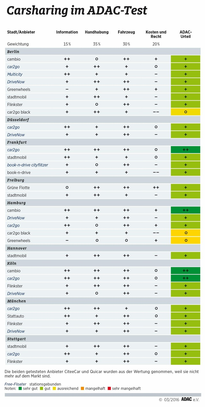 Mit Carsharing fährt man gut / ADAC testet 33 Angebote in neun deutschen Städten