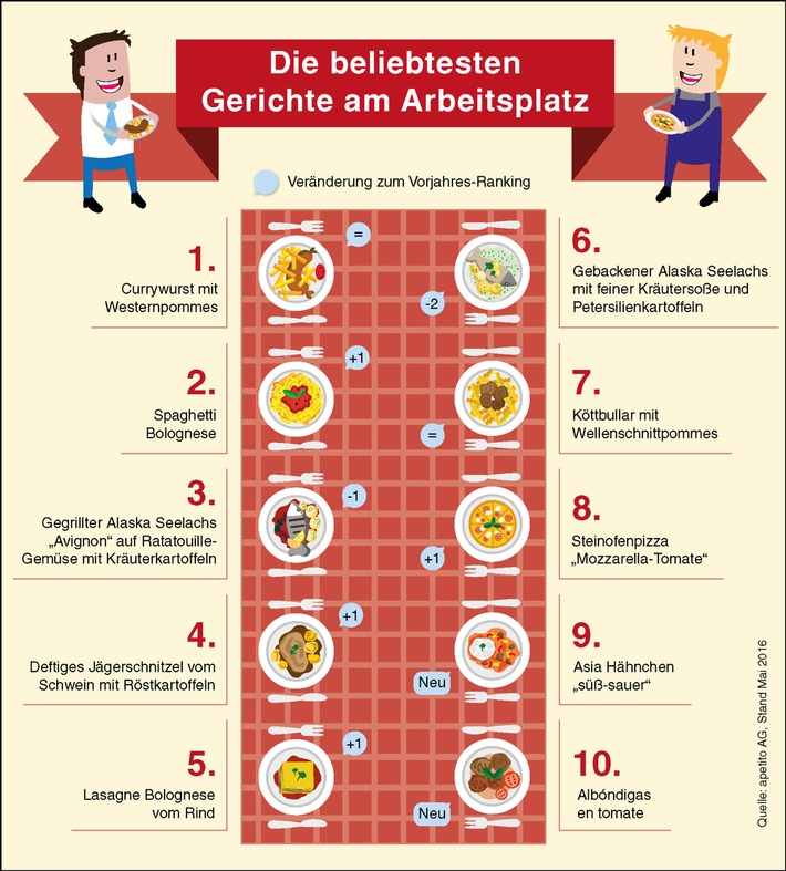 Was Deutsche am Arbeitsplatz essen / Currywurst bleibt der Hit in der Kantine
