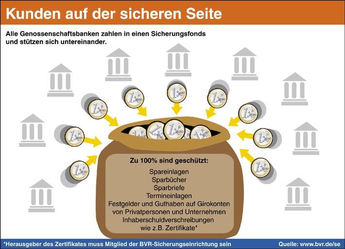 Volksbanken und Raiffeisenbanken schützen Kundeneinlagen in vollem Umfang