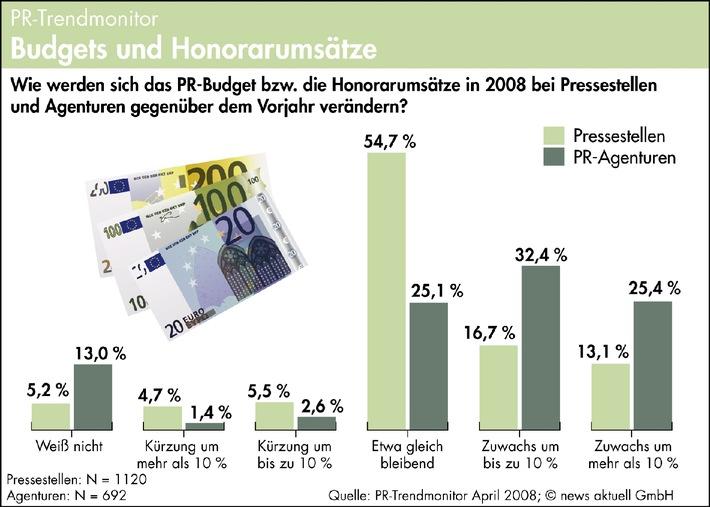 PR-Branche geht weiter von Budgetwachstum aus