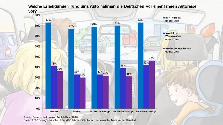 FORSA: Mehrheit der Deutschen bereitet sich gut auf lange Autofahrten in den Familienurlaub vor