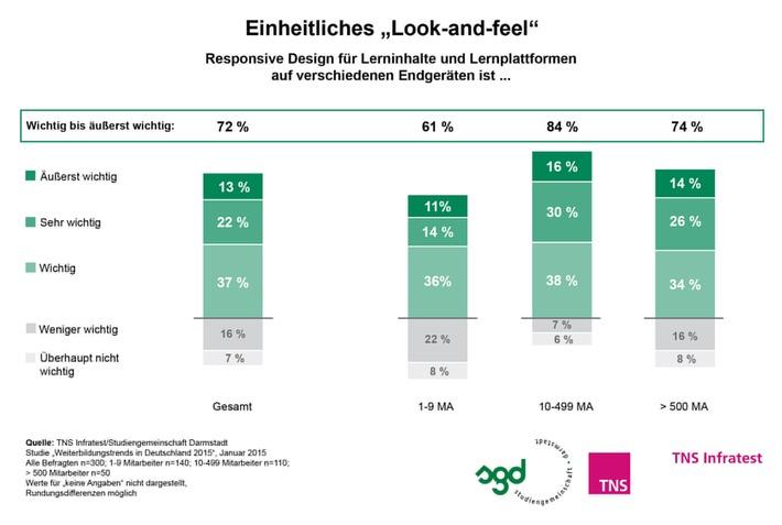 """Weiterbildung 2015: virtuell, mobil, persönlich / TNS Infratest-Studie 2015: HR-Manager setzen bei Weiterbildungsangeboten auf einheitliches """"Look-and-feel"""""""