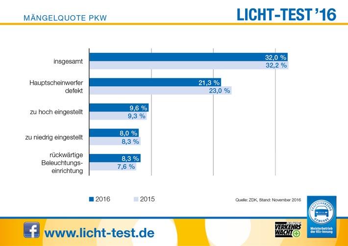 Licht-Test 2016: Keine Besserung an der Blenderfront