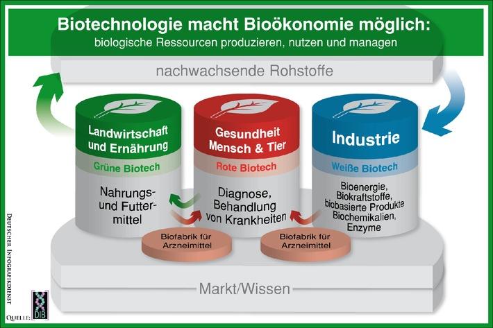 Bioökonomie bietet große Chancen für Deutschland / DIB: Alle Erfolgsfaktoren der Biotechnologie verknüpfen (mit Bild)