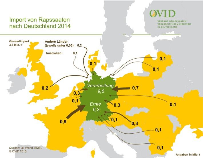 Deutschland importiert Raps / 3,8 Millionen Tonnen Rapssaaten hat Deutschland im letzten Jahr importiert / Auf heimischen Feldern wuchsen 6,2 Millionen Tonnen / Dieses Jahr wird es weniger sein