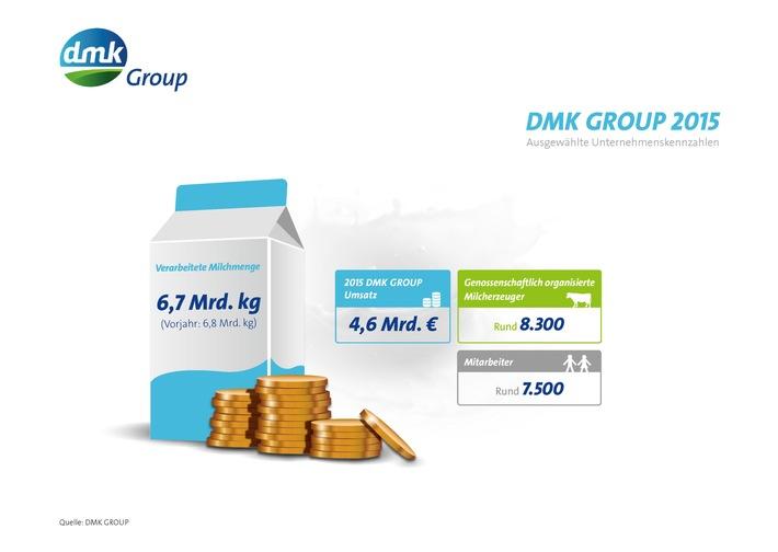 DMK GROUP setzt strategische Ausrichtung und eingeschlagenen Sparkurs fort / Milcherzeuger bestätigen Kurs der DMK GROUP - Fusion mit DOC Kaas zum 1. April erfolgreich umgesetzt