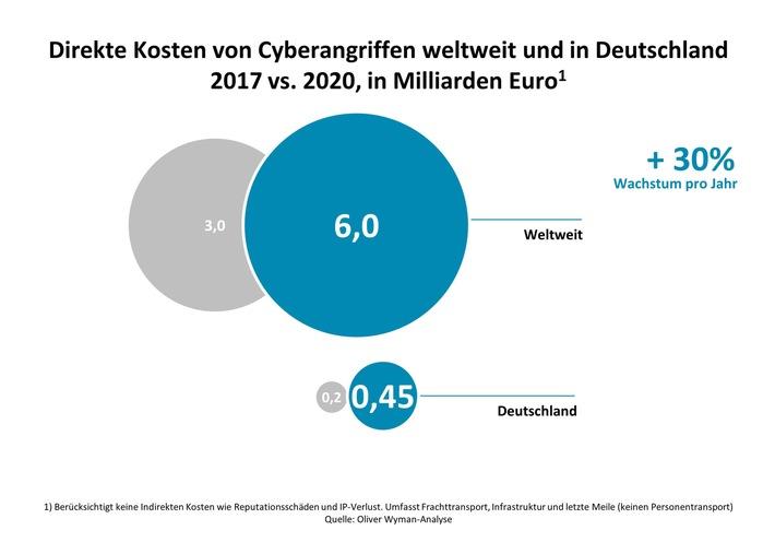 Digitaler Datenklau bedroht internationale Transportketten / Oliver Wyman-Analyse zu Cybersicherheit in der Transport- und Logistikbranche
