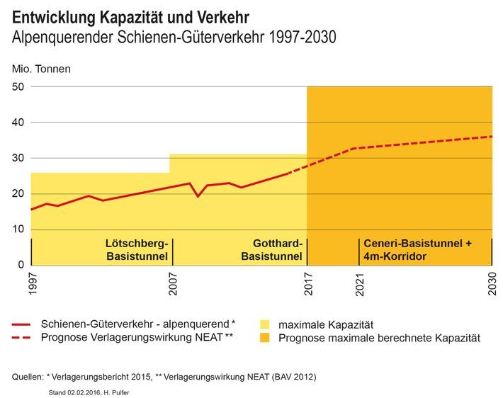 Die Schiene kann den gesamten Güterverkehr über die Alpen bewältigen
