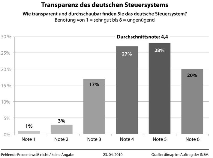 90 Prozent der Bürger fordern einfachere Steuern / dimap-Blitzumfrage zur Vereinfachung des Steuersystems (mit Bild)