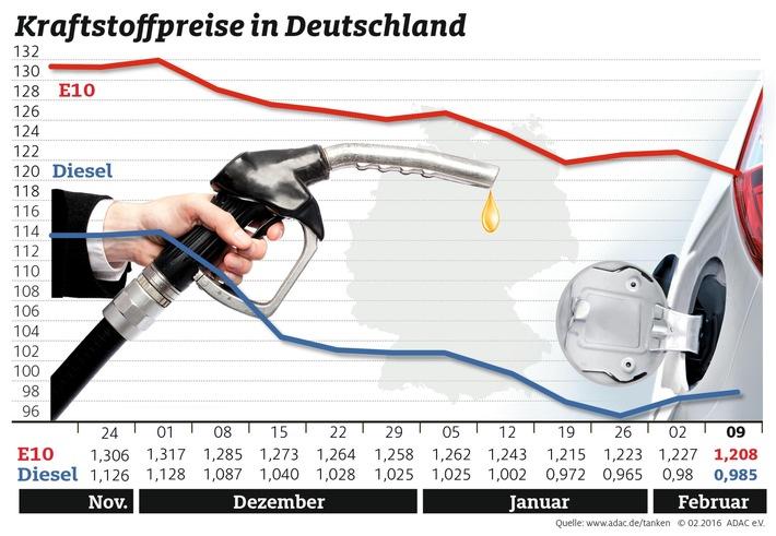 Diesel leicht teurer, Benzin günstiger / Preisunterschied zwischen den Kraftstoffsorten beträgt 22 Cent