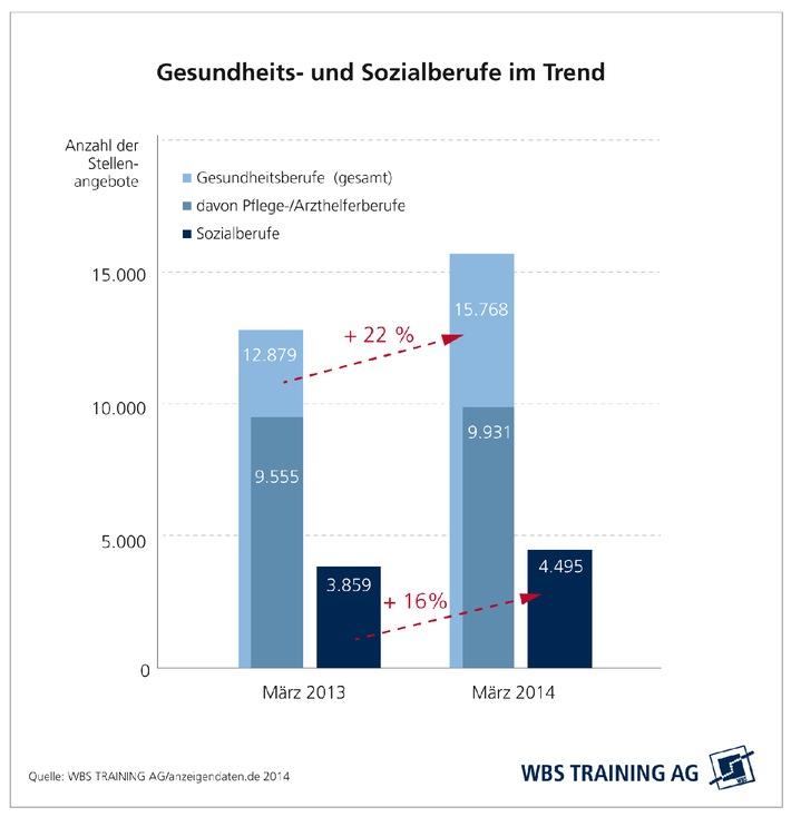 Wachsende Nachfrage und vielfältige Berufsperspektiven bei Gesundheits-, Pflege- und Sozialberufen / Weiterbildungsspezialist WBS Training AG analysiert deutschen Jobmarkt