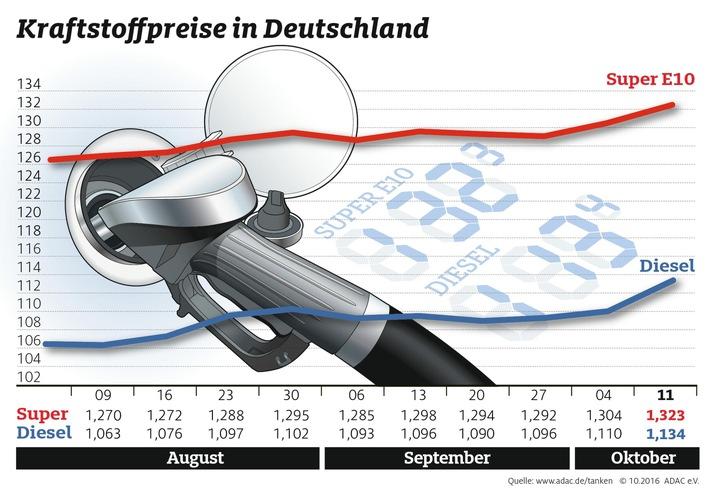 Kraftstoffpreise ziehen spürbar an / ADAC: Gestiegener Rohölpreis macht Tanken teurer
