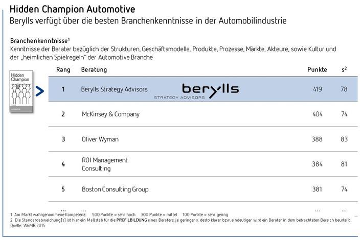 """Berylls Gesamtsieger der Studie """"Hidden Champions der Unternehmensberater 2015"""""""
