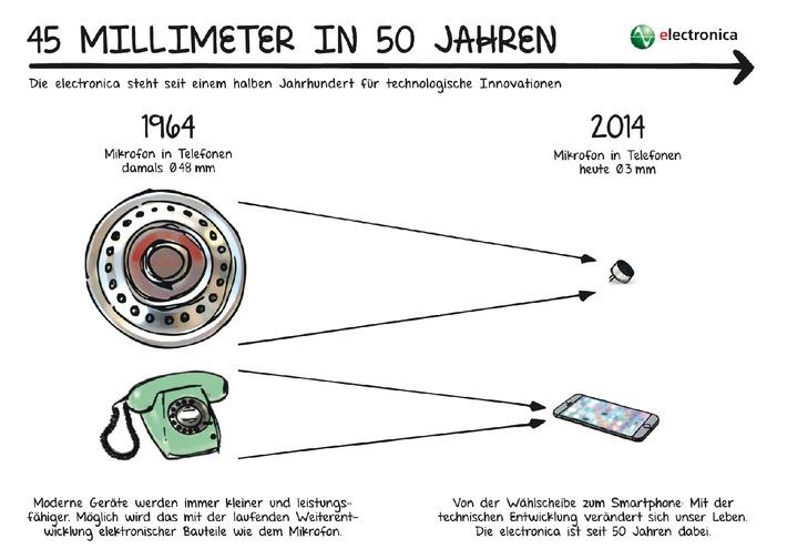 Die electronica feiert Jubiläum: 50 Jahre elektronischer Fortschritt