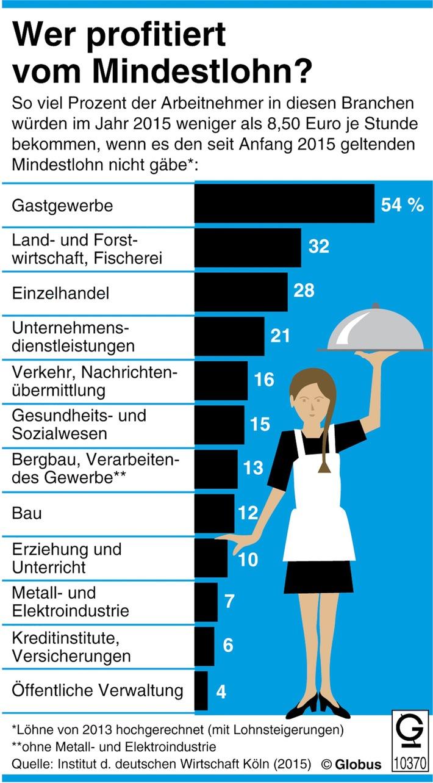 """""""Grafik des Monats"""" - Thema im August: Mindestlohn vor allem im Gastgewerbe"""