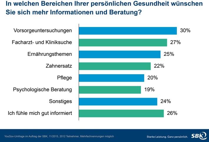 Deutsche wünschen sich mehr Information zu Gesundheitsthemen