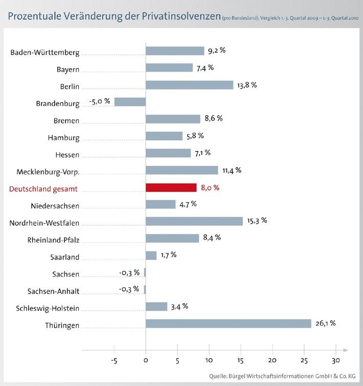 Trendwende steht noch aus: Zahl der Privatinsolvenzen steigt um 8 Prozent / Im Rekordjahr 2010 mehr junge Bundesbürger von Privatpleiten betroffen (mit Bild)
