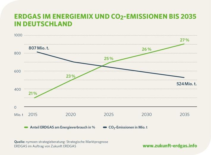 Jahresbericht vorgestellt: Wachsende Bedeutung von Erdgas erwartet / Energieverbrauch und Emissionen sinken, Marktanteil von Erdgas wächst