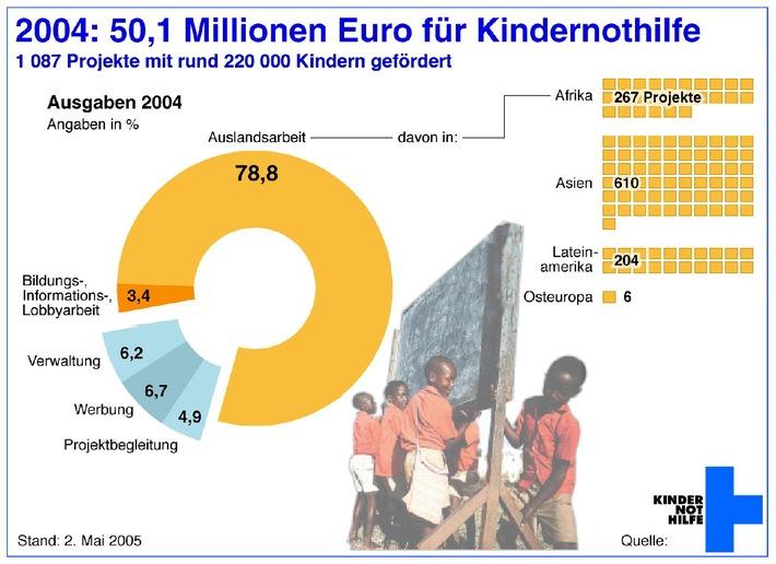 Erstmals mehr als 50 Millionen Euro für Kindernothilfe / Schwerpunkt 2005: Armutsbekämpfung/ Ausbau Katastrophenhilfe