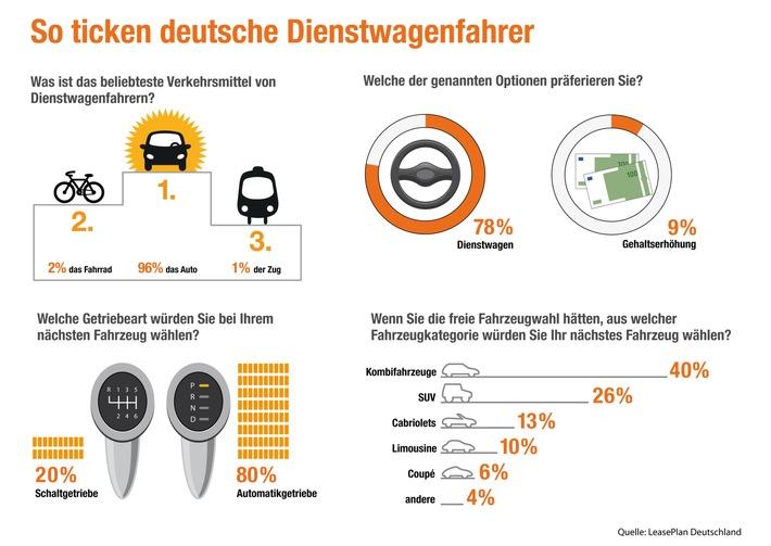 LeasePlan befragte Vielfahrer zur ihren individuellen Präferenzen: So ticken deutsche Dienstwagenfahrer