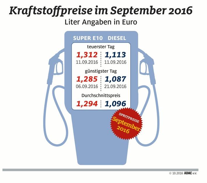 Kraftstoffpreise ziehen im September an / ADAC: Beide Sorten verteuerten sich um 1,6 Cent / September zweitteuerster Dieselmonat des Jahres