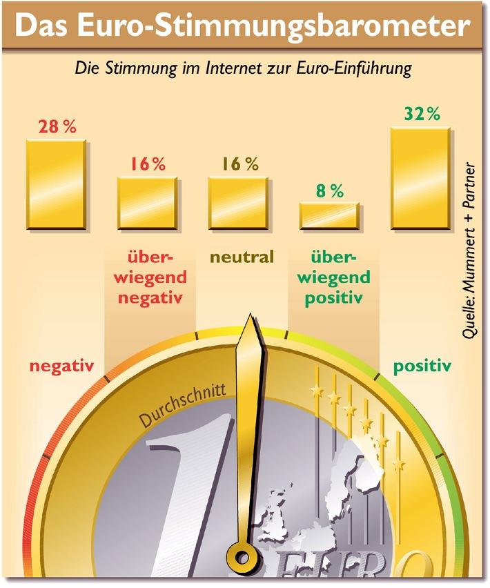 Noch 90 Tage bis zum Euro