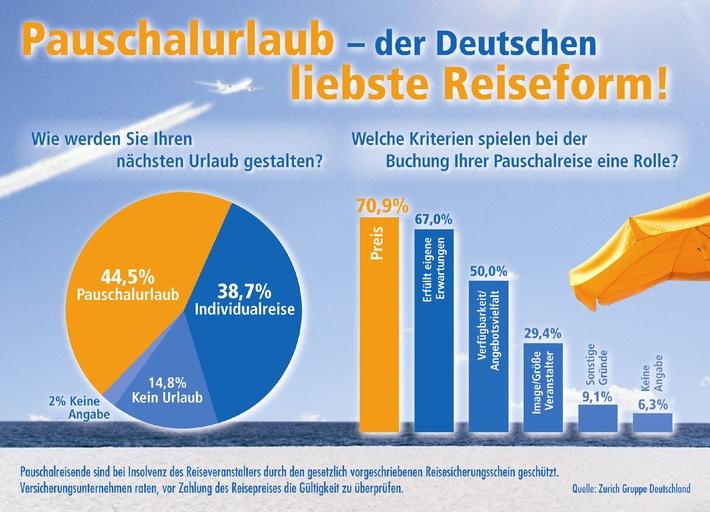 Der Reisesicherungsschein - Schutz bei Insolvenz des Reiseveranstalters / Aktuelle Umfrage der Zurich Gruppe Deutschland zeigt geringe Kenntnis bei Urlaubern