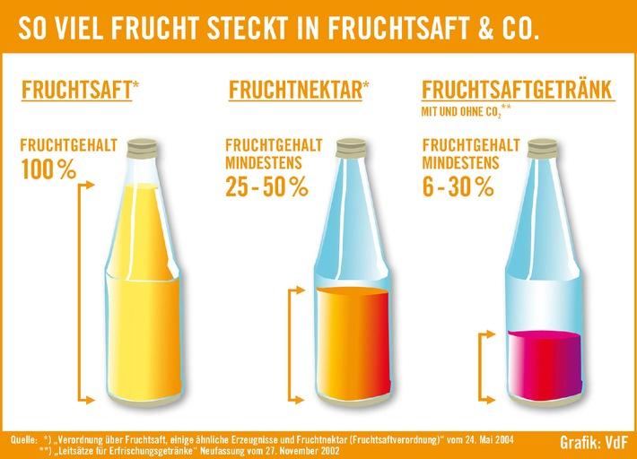 So viel Frucht steckt in Fruchtsaft & Co.