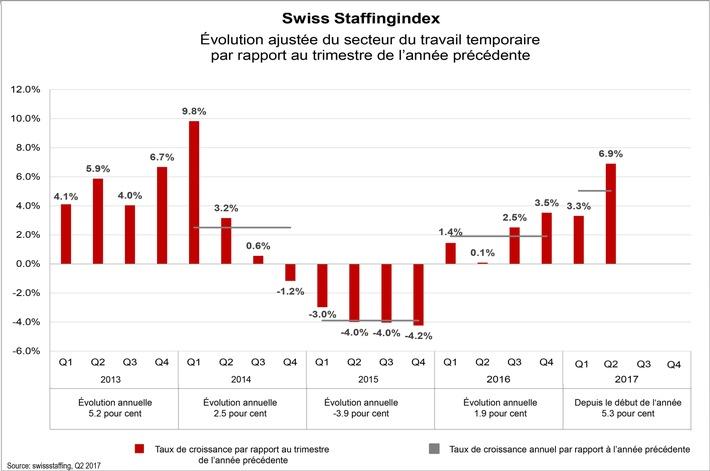 Swiss Staffingindex - Le secteur temporaire en progression de 6,9 % au 2e trimestre