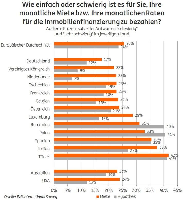 Gestiegene Immobilienpreise lassen Deutsche kalt