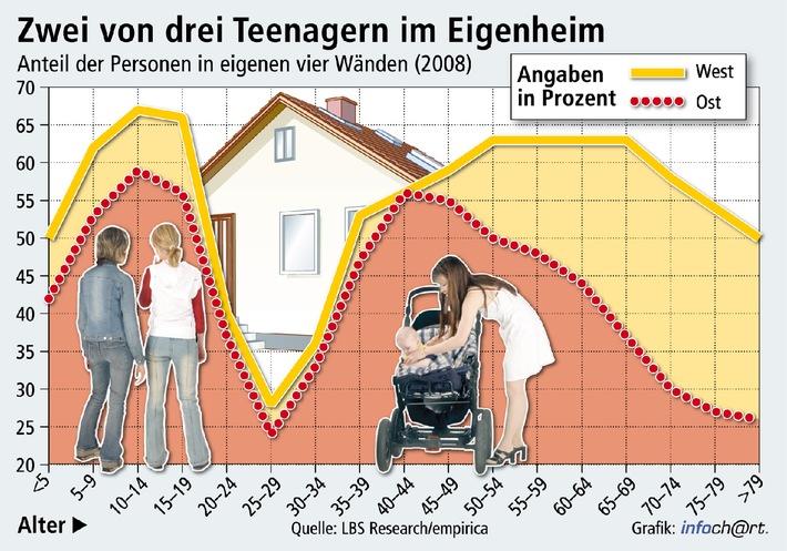 Eigene vier Wände prägen die Jugend / 65 Prozent der 10- bis 20-Jährigen wachsen im Wohneigentum auf - 40- bis 45-Jährige in den neuen Ländern haben die West-Quote erreicht