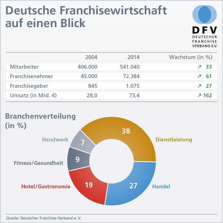 Deutsche Franchisewirtschaft weiter auf stabilem Wachstumskurs trotz sinkender Franchisenehmerzahlen