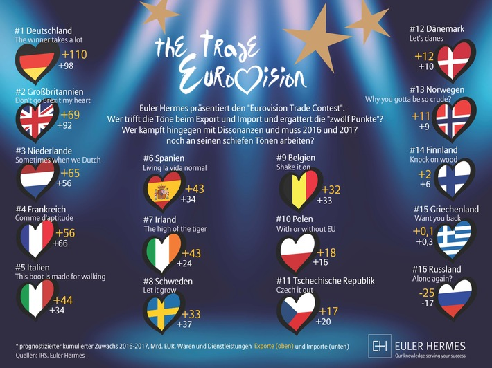 "Euler Hermes ""Eurovision Trade Contest"": Deutschland siegt mit ""The winner takes a lot"""