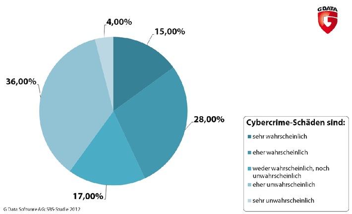 G Data Small Business Security Studie: 4 von 10 Unternehmen sehen sich nicht als Ziele von Onlinekriminellen