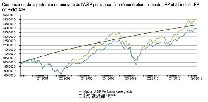 Comparaison de performance de l'ASIP 2013: réalisation du rendement moyen de +6.2% prévu