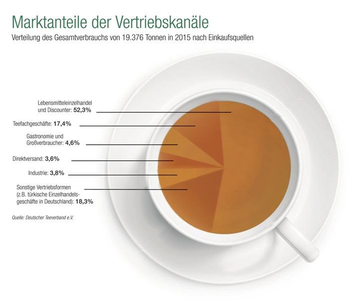 Tee in Deutschland beliebter denn je - Inlandskonsum auf Allzeithoch
