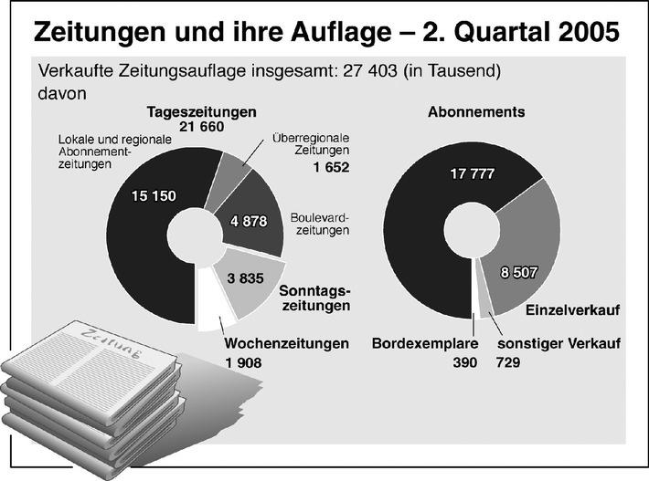 Zeitungen und ihre Auflage - 2. Quartal 2005