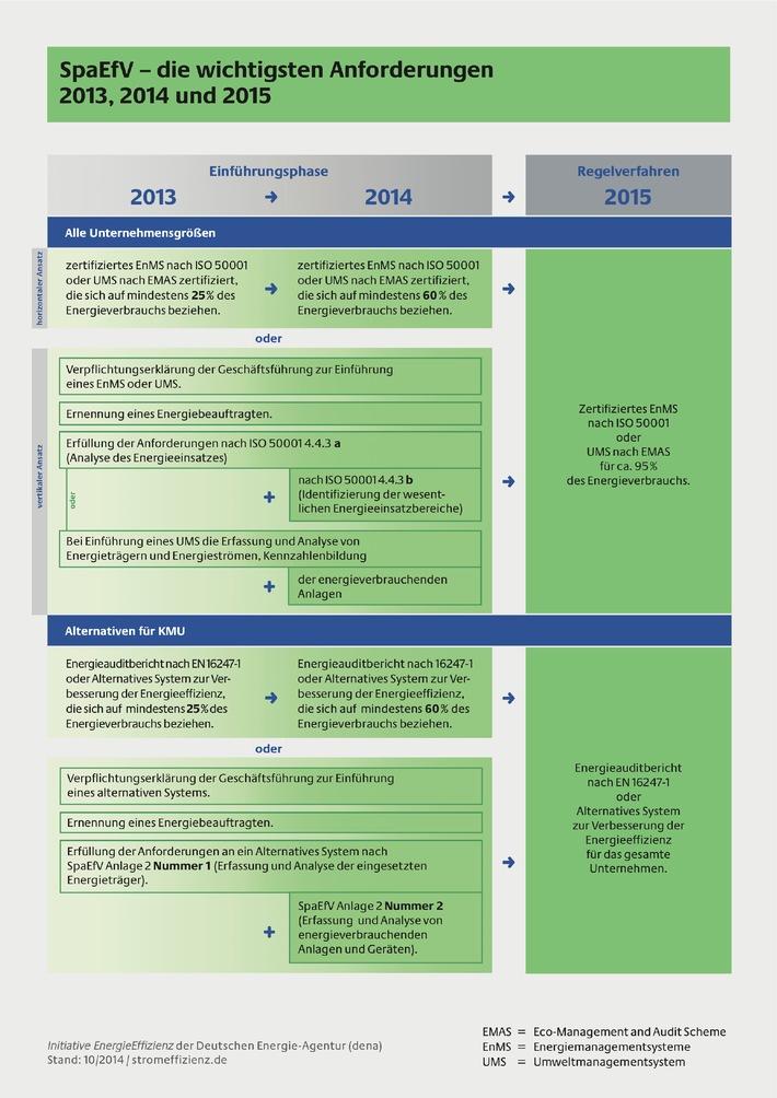 Jetzt Spitzenausgleich beantragen: Antragsfrist endet am 31. Dezember 2014 / Auch KMU können Steuern sparen und Energieeffizienz steigern