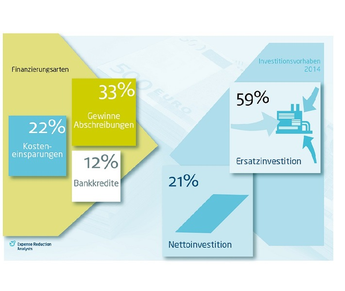Studie: Unternehmen finanzieren Investitionen nur zu 12 Prozent mit Bankkrediten