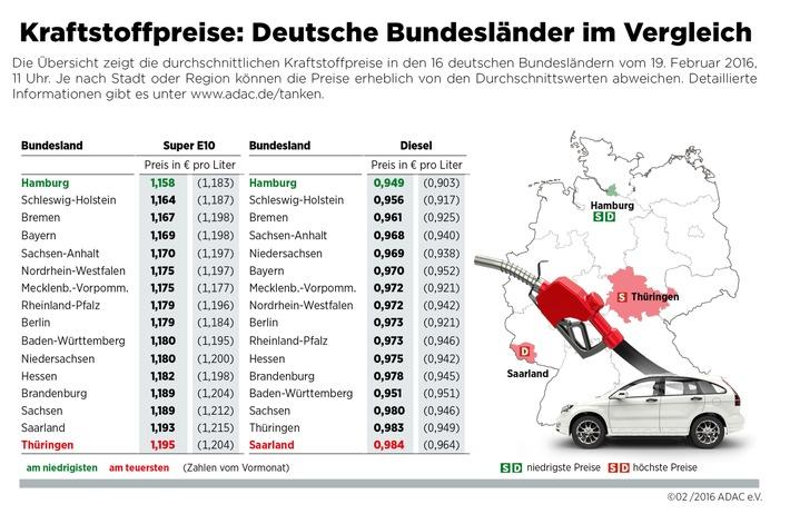 Hamburger tanken am billigsten / Kraftstoffpreise in Thüringen und im Saarland am höchsten