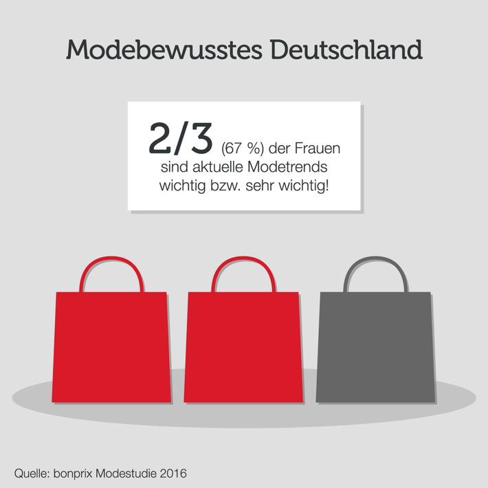 bonprix Modestudie 2016: in Zusammenarbeit mit TNS Emnid untersucht der Fashionanbieter erstmalig Einstellung deutscher Frauen zum Thema Mode und Kleidung