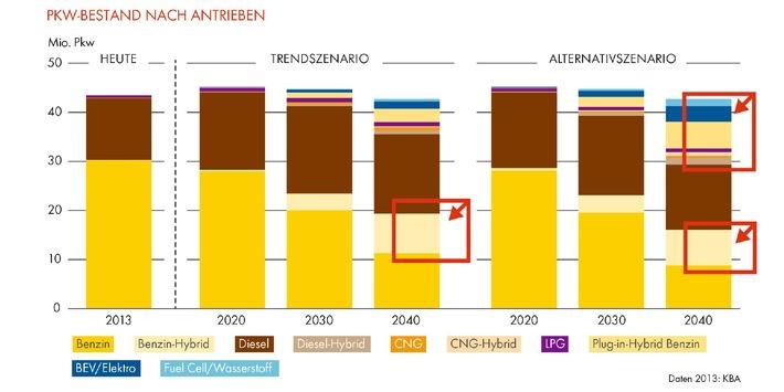 """Shell PKW-Szenarien bis 2040 / 2022 ist """"Peak Car"""" / Kraftstoffverbrauch und CO2-Emissionen sinken um 50%"""