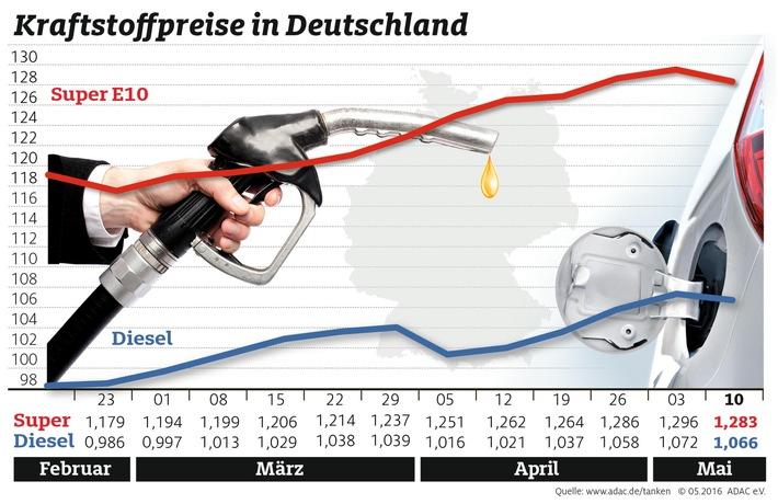 Benzin erstmals seit Februar wieder billiger / ADAC: Auch Dieselpreis leicht rückläufig